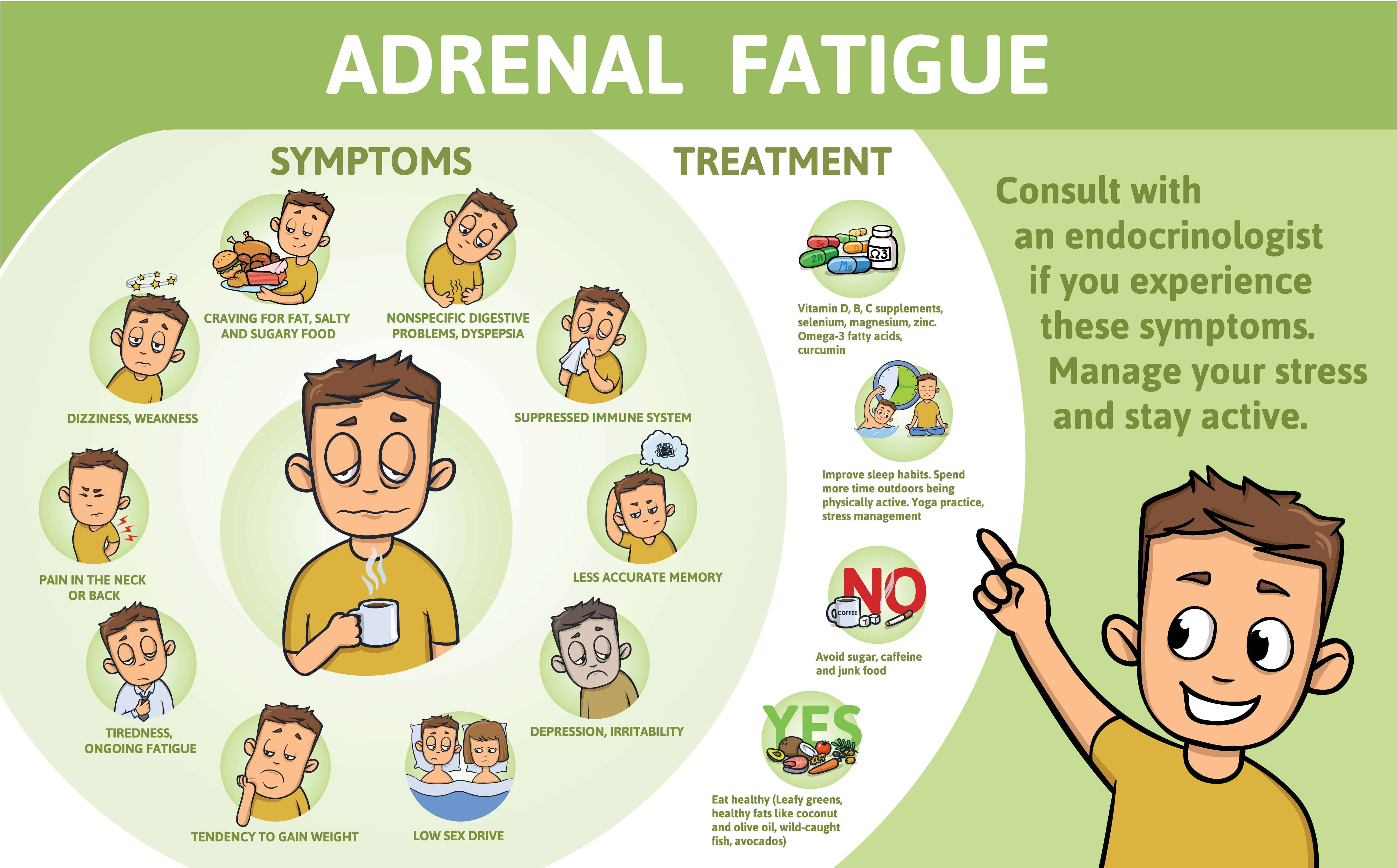 animated illustration of adrenal fatigue's symptoms and treatment