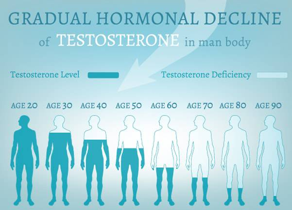 depiction of decreasing testosterone level in men with age